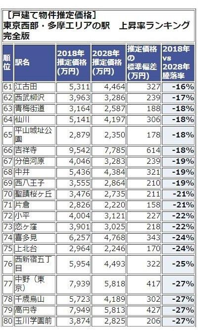 東京西武・多摩エリアランキング61-80位