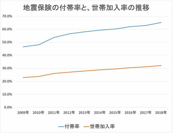 地震保険 付帯率と、世帯加入率の推移