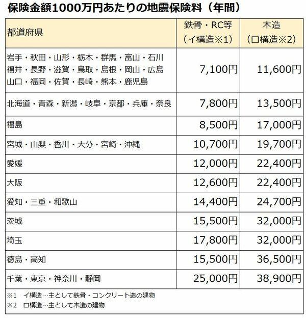 各地域の現在の地震保険料(出典:日本損害保険協会)