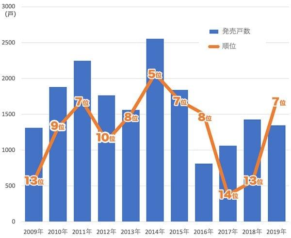 グラフ: 東急不動産の年間新築マンション発売戸数と事業主別ランキングの推移