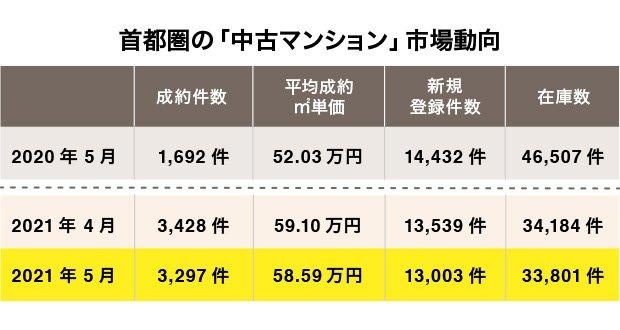 首都圏の中古マンション市場動向(出典:東日本不動産流通機構発表「2021年5月度の中古マンション月例速報」)