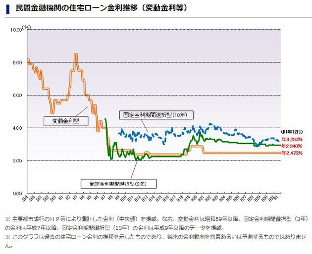 住宅金融支援機構の「民間金融機関の住宅ローン金利推移(変動金利等)」
