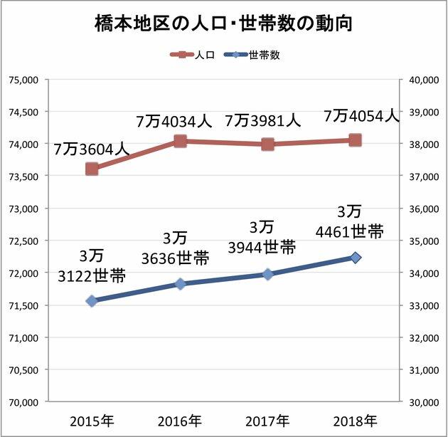橋本地区の人口・世帯数の動向(相模原市役所発表のデータより) ※2015~2017年は12月末時点、2018年は11月末時点のデータ