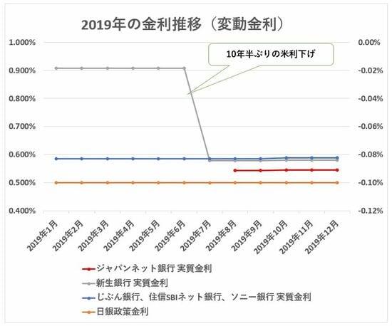 2019年 変動金利推移