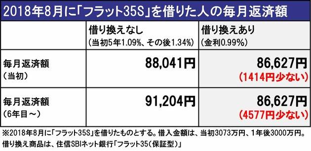 2018年8月に「フラット35S」を借りた人の毎月返済額