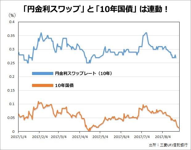 「円金利スワップ」と「10年国債」は連動!