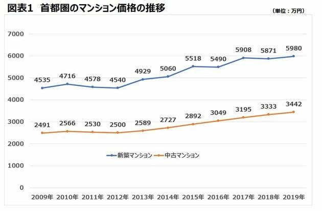 中古マンション価格 上昇 推移
