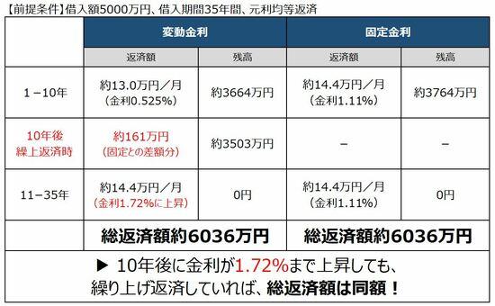 変動金利が10年後に上昇する場合、1.72%までなら総返済額が同額になる