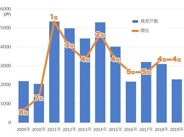 (資料:不動産経済研究所『全国のマンション市場動向』)