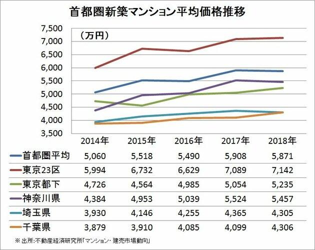 首都圏価格推移