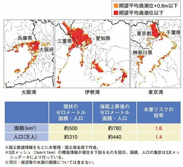 、国土交通省「河川データブック2020」 の 2-2 脆弱な国土  の中ある 「三大湾のゼロメートル地帯の人口・面積を気候変動による影響を見た図」