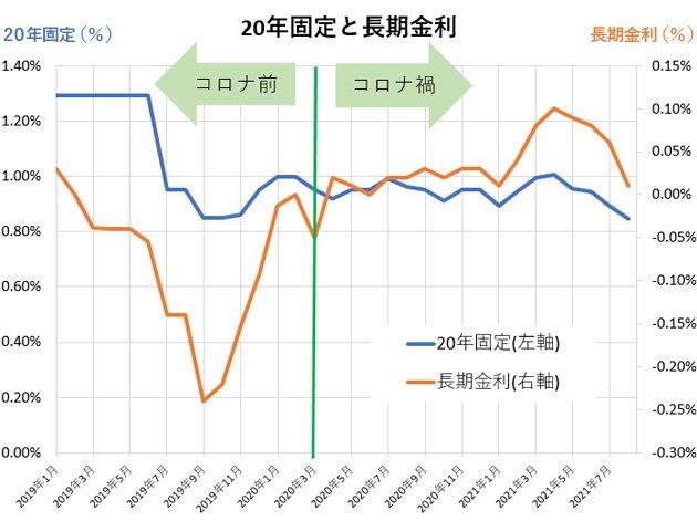 グラフ:20年固定金利と長期金利