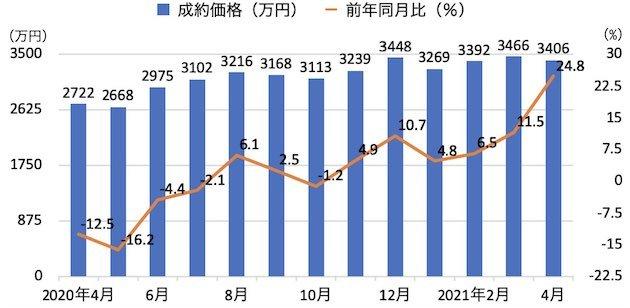 首都圏中古一戸建ての成約価格と前年同月比の推移