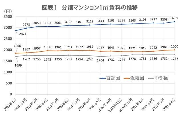 図表1  分譲マンション1㎡賃料の推移   (単位:円)