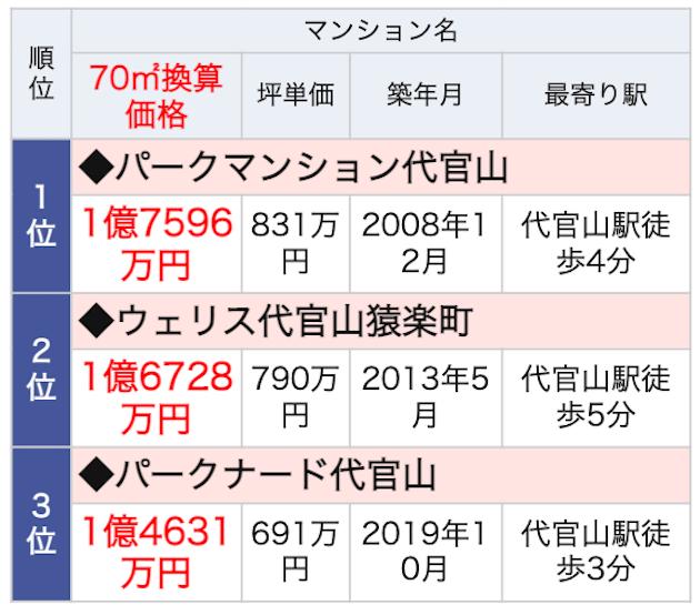 代官山駅のランドマークマンションランキング