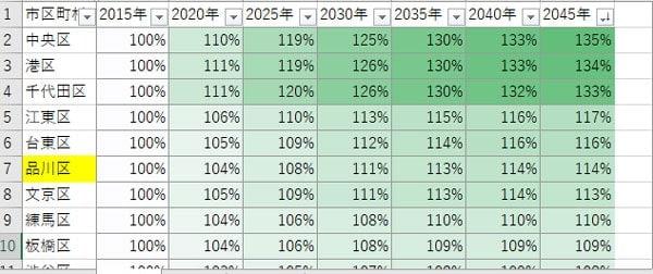 「国立社会保障・人口問題研究所」のHPから数字を抜粋してエクセルで作成。関東近県のデータを作成している