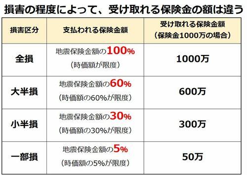 地震保険 損壊程度と支払額