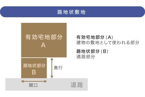 路地状敷地(旗竿地)の評価方法