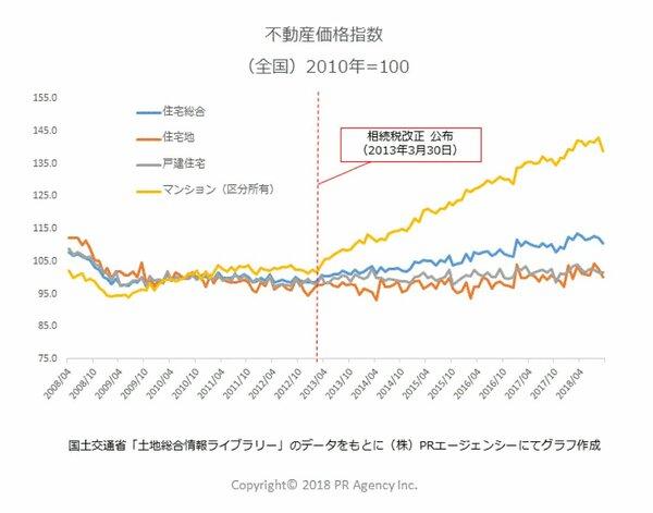 グラフ 不動産価格指数