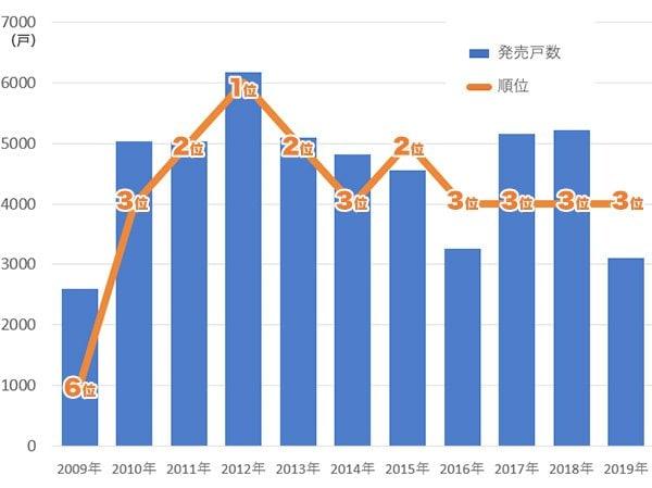 図表1 野村不動産の新築マンション発売戸数と事業主ランキングの推移