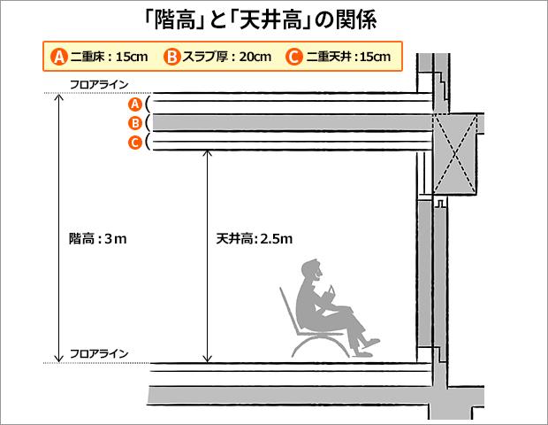「階高」と「天井高」の関係