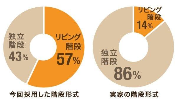 注文住宅の家づくり中の方の57%がリビング階段を採用している