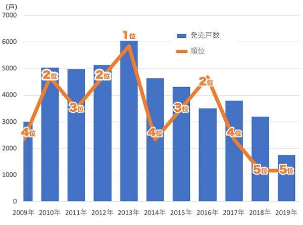 グラフ:三井不動産レジデンシャルの年間発売戸数と事業主ランキングの推移