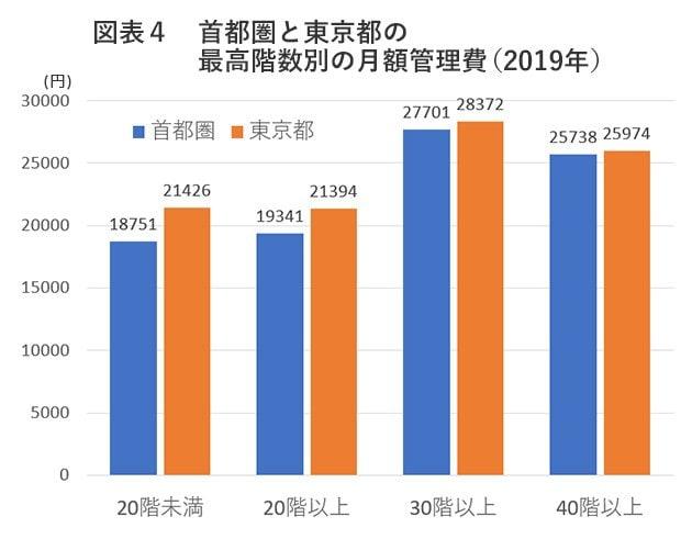 図表4 首都圏と東京都の最高階数別の月額管理費(2019年)