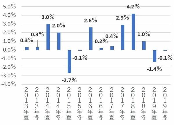 ボーナス支給額は景気に左右される要素が大きい
