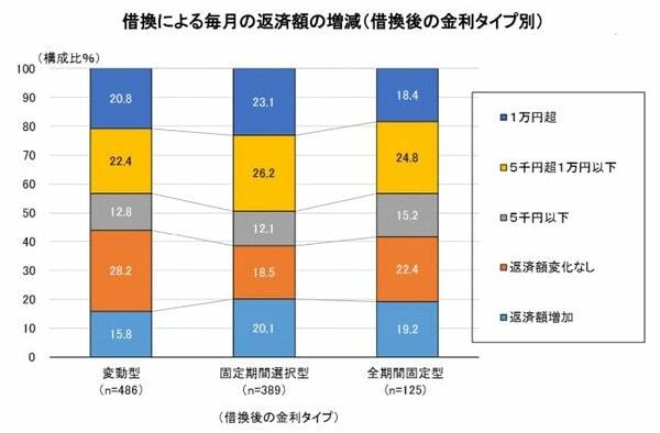グラフ 借換による毎月の返済額の増減(借換後の金利タイプ別)