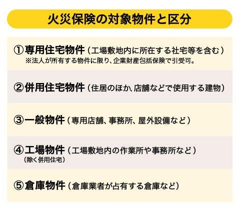 企業向け火災保険  一覧
