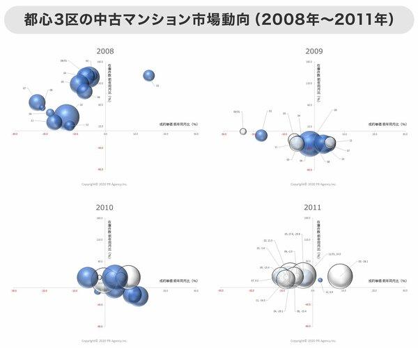 グラフ 都心3区の中古マンション市場動向(2008年~2011年)