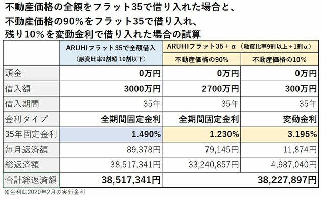 フラット35で全額借りた場合と、90%だけ借りた場合の比較