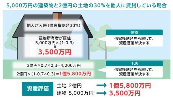 5000万円の建築物と2億円の土地の30%を他人に賃貸していたケース