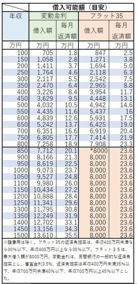 年収における借入額の目安一覧