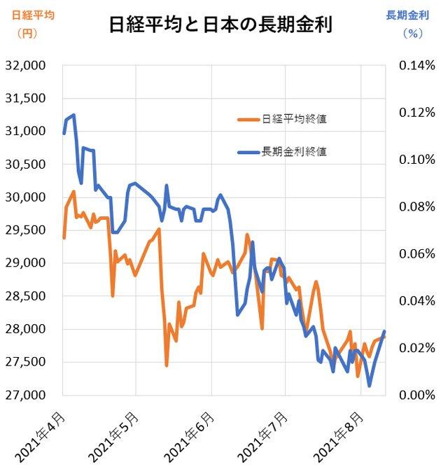 グラフ:日経平均と日本の長期金利