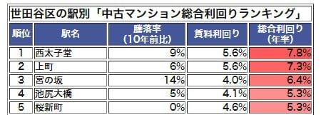世田谷区の駅別「中古マンション総合利回りランキング」