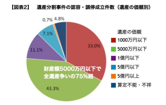 遺産分割事件の認容・調停成立件数