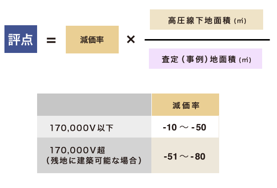 高圧線下地の評点の計算式