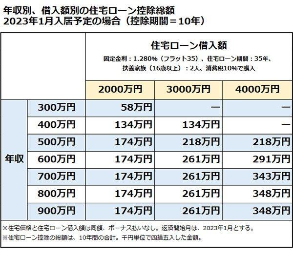住宅ローン控除 年収別、借入額別 総額 2023年