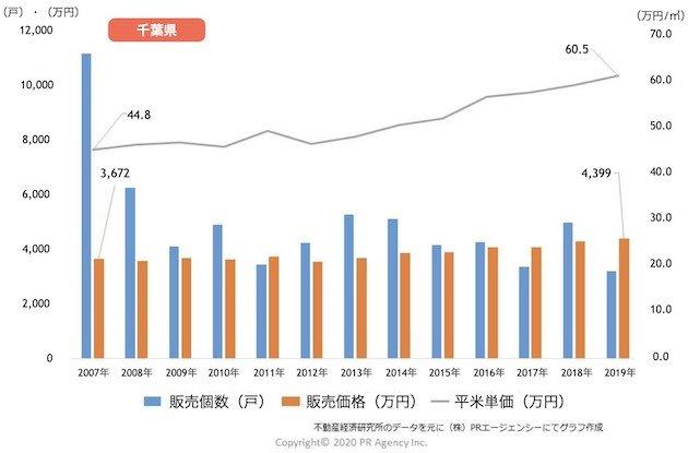 千葉県の新築マンション「販売戸数・販売価格・平米(㎡)単価」推移