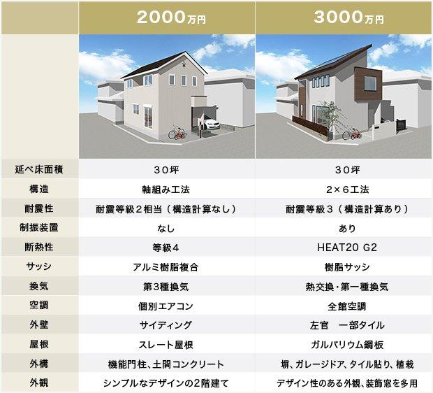 2000万円と3000万円の注文住宅の比較