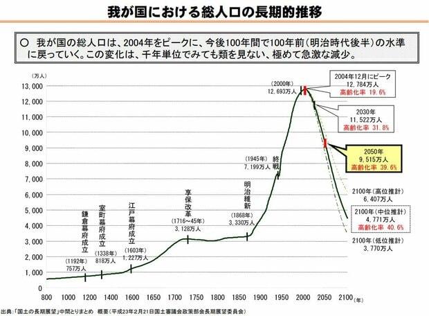 グラフ:我が国における総人口の長期的推移