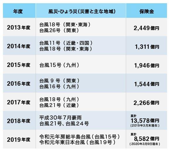 2013年度から2019年度までのおもな災害と、支払われた保険金の一覧