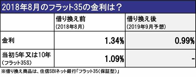 2018年8月のフラット35の金利は?