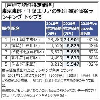 東京東部・千葉エリア 推定価格TOP5