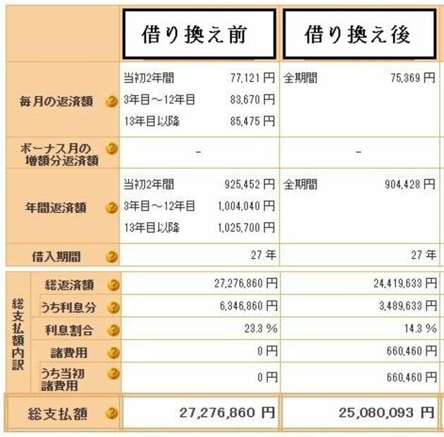 住宅ローン借り換えシミュレーションの表
