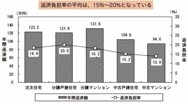住宅ローンの年間返済額と返済負担率