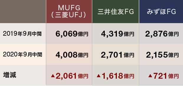 日本の3メガバンクの中間純利益