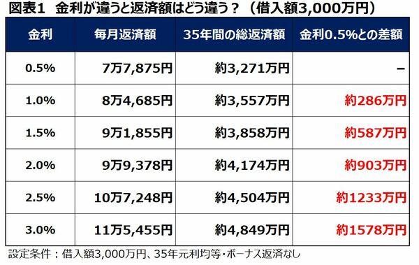 住宅ローン金利と総返済額の違い 3000万円